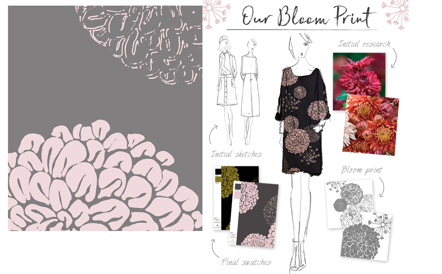 The design process of our Bloom print